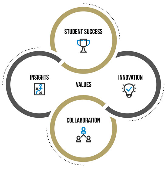 Graphic showing intertwined, four-circle lettering for Student Success, Innovation, Collaboration and Insights